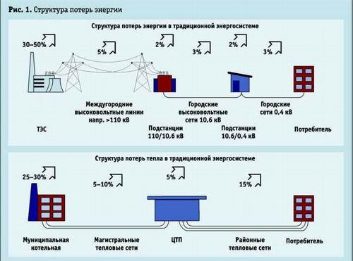 Суммарные потери только в электроэнергетике Краснодарского края, по расчётам специалистов, составляют 45-65%, а...